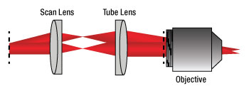Scan and Tube Lens Schematic