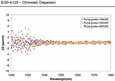 Chromatic Dispersion for ER30