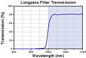 Longpass Filter Transmission