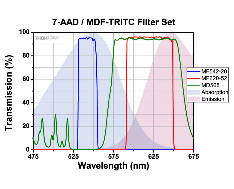 Fluorescence Imaging Filters