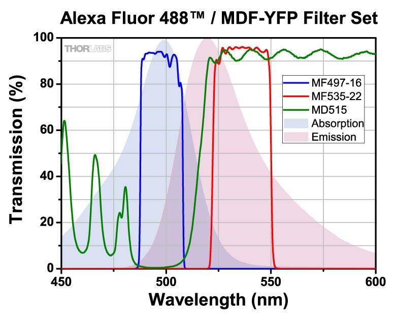 alexa fluor 488 499 nm 520 nm