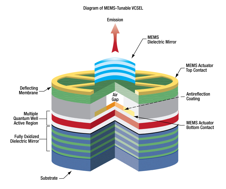 MEMS-VCSEL Swept-Wavelength Laser Source, 1300 nm