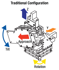 Traditional Configuration Micromanipulator Assembly