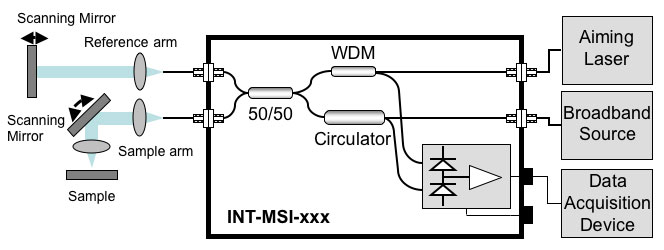 Schematic of INT-MSI-1300 in Time Domain Setup