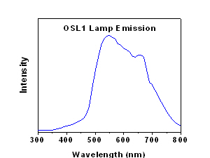 OSL1 Lamp Emission