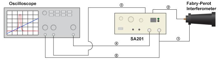 Fabry-Perot Interferometer Setup Schematic