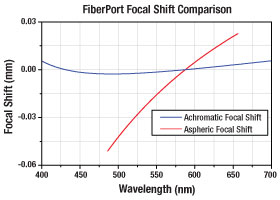 Fiberport Collimator Focal Length Shift Comparison