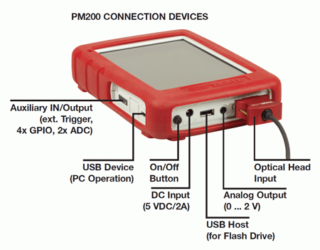 In/Out Connectors for the PM200 Power & Energy Meter Console