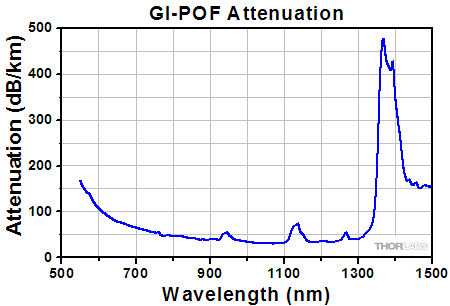 Attenuation versus wavelength for GI-POF