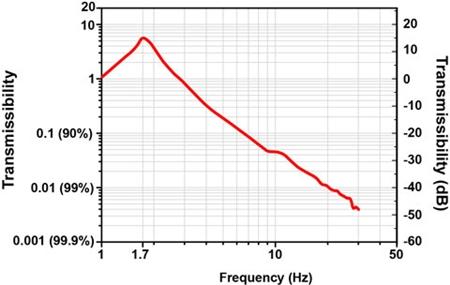 PWA090 Trans Curve