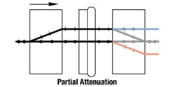 Partial Attenuation