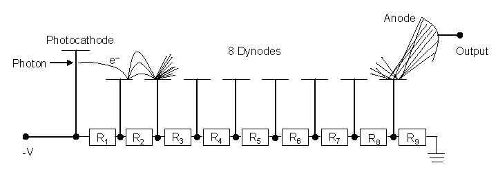 PMT dynode chain figure