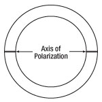 Axis of Polarization