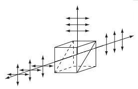 Polarizing Beamsplitter Cube