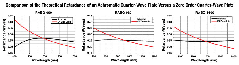 Quarter Wave Plate Retardance