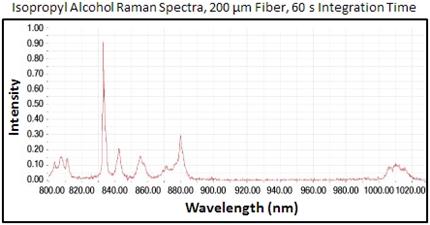 Raman Spectrum for Isopropyl Alcohol