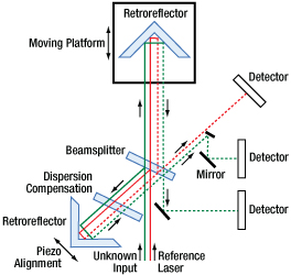 Redstone FT-OSA Diagram