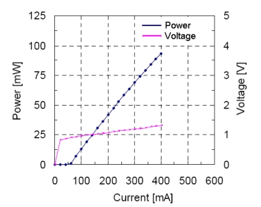 SAF1126C Power and Voltage Performance