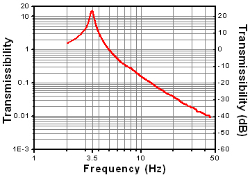 Transmissibility curve for passive isolation
