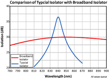 Broadband Isolator vs Typical Isolator