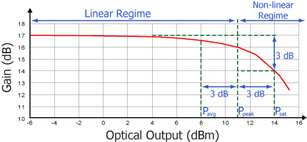 SOA Linear vs Non-linear Regimes
