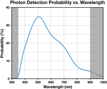 Spectral Photon Detection Probability of Single Photon Counter SPCM Series