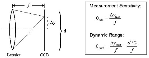 Comparison of sensitivity and dynamic range