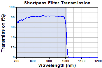 Shortpass Filter Transmission