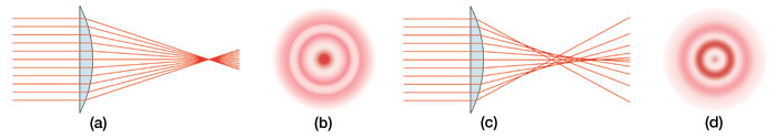 Figure of Spherical Aberration