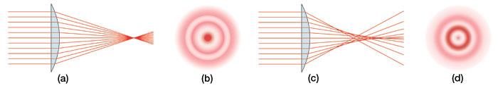 Figure of Spherical Aberration