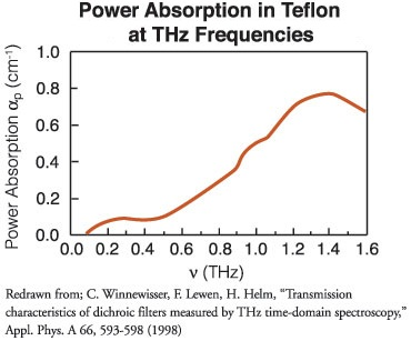 Telfon Absorption Graph