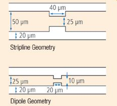 Stripline Geometry vs. Dipole Geometry