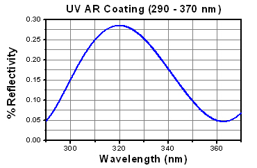 UV AR Coating Curve