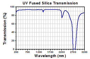 UV Fused Silica Uncoated Transmission