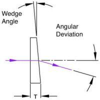 Wedge Prism