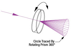 Single Wedge Prism Operation