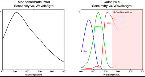 Color and Monochrome Pixil Sensitivity vs Wavelength