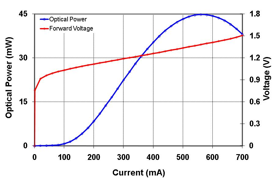 P/I Graph for gain chip
