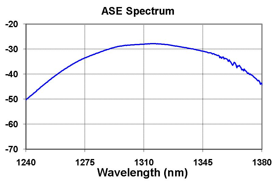 ASE Spectrum of Gain Chip