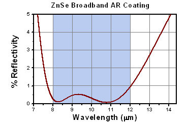 Transmission of BBAR Coating