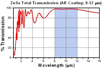 Total Transmission of ZnSe