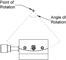 Point of Rotation Diagram