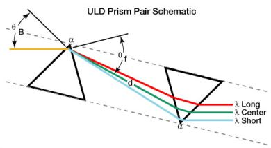 prism ray diagram