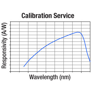 CAL-S130 - Recalibration Service for Si Power Meter Sensors for S130 Series and PM160