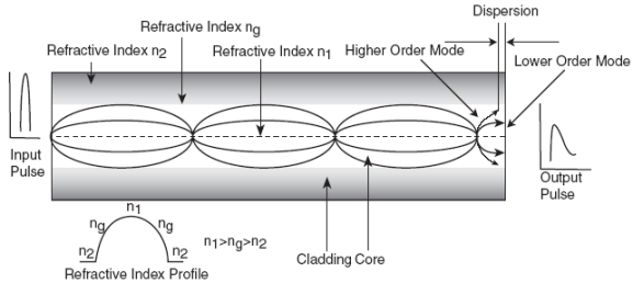 Graded Index Fiber Diagram