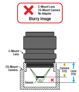 A C-Mount lens is not compatible with a CS-Mount camera without an adapter.