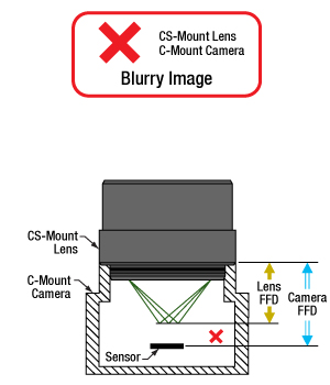 A CS-Mount lens is not compatible with a C-Mount camera.