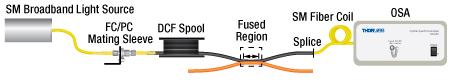 Double-Clad Fiber Coupler Verification Procedure