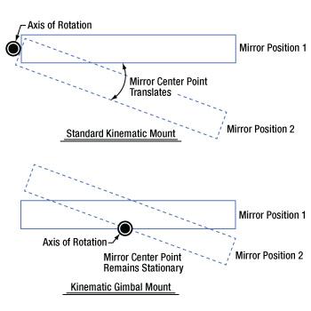 Kinematic Gimbal Comparison