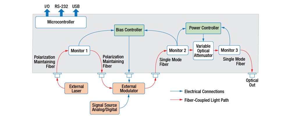 MBX Modulator Bias Controller Block Diagram
